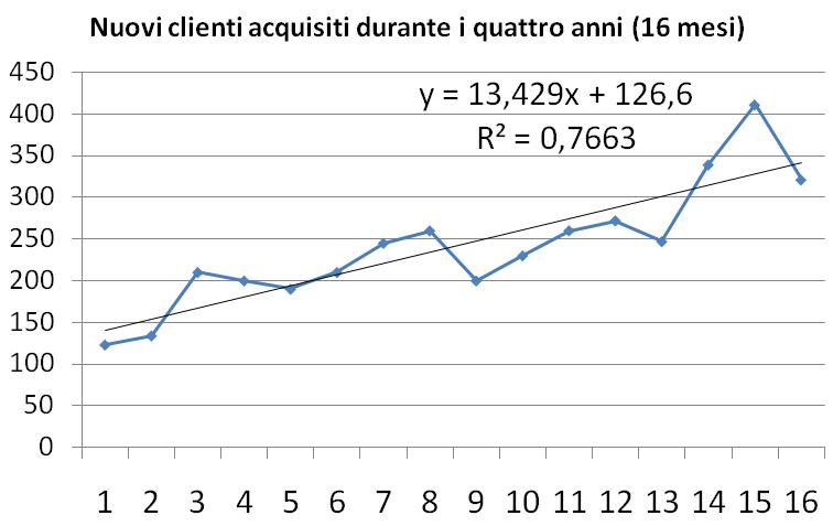 Nuovi clienti 3 - ISO 9001:2015 - WINPLE