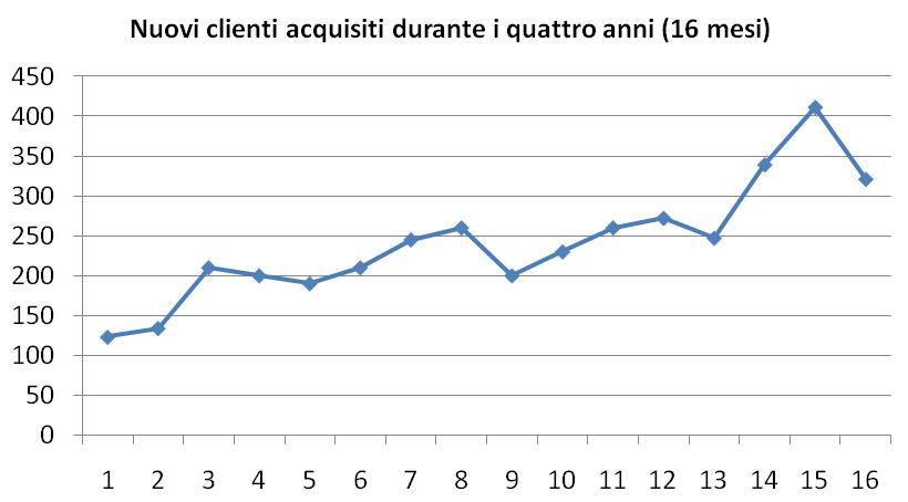 Nuovi clienti - ISO 9001:2015 - WINPLE